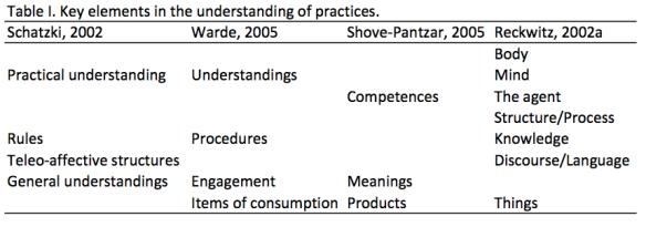 Gram Hanssen elements table 2011